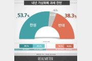 내년 1월 암호화폐 과세 '찬성' 53.7% vs '반대' 38.3%