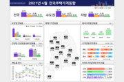 서울 집값 상승폭 2개월째 축소…재건축 단지는 '들썩'