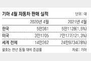 SUV로 美 사로잡은 기아, 4월 판매량 121% 늘어 역대최대