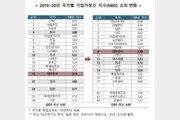 통계로 증명된 '제2벤처붐'…韓 기업가정신, 세계 9위로 '껑충'
