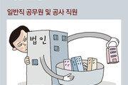 """""""국회의원-지자체장…내부정보 활용 등 투기의혹 55건 접수"""""""
