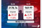 코스피, 1% 상승 3178.74 마감…코스닥도 0.3% 올라