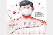 백신 이상반응 1만8871건… 신고비율은 1.81% → 0.12% 떨어져