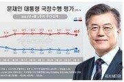 '취임 4주년' 문대통령 국정지지율 36%, 지난주보다 3%p 상승