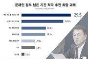 文정부 남은 임기 우선 과제는 코로나 30%·부동산 25%