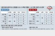 '5경기 4승1패' LG, 백신의 힘? ^^
