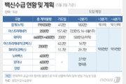 """美 FDA 승인지연에도 노바백스 백신 예정대로…정부 """"큰 차질 없을 것"""""""