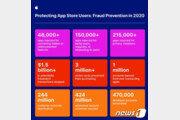 """앱스토어 안정성 강조하는 애플…""""지난해 위험한 앱 100만개 등록 거부"""""""