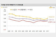 서울 등 수도권 아파트값 소폭 반등…안정세 주춤