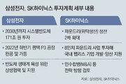 """삼성 """"시스템반도체 171조 투자""""… SK """"파운드리 생산 2배로"""""""
