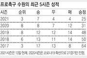 동네북 시절 잊었다, 깨어난 '수원 삼성'