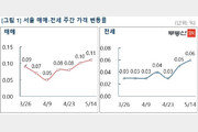 서울 아파트값 상승폭 확대…재건축 오름세 '여전'