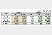 4월 수출 512억달러 역대 1위…전년비 41.2%↑