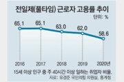 단기 일자리 증가에… 풀타임 고용률, 첫 50%대 추락