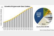 데이터센터가 온난화 주범? '열과의 전쟁' 나선 IT 기업들