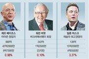베이조스-머스크, 자산 수백조원 늘어도 세금은 쥐꼬리
