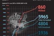 미얀마 쿠데타 5개월 째…사망자 900명 중 '고문사' 21명