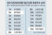 동아일보 유료부수 5년 연속 2위
