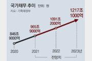 국가채무 1초에 305만원씩 불어… 1인당 내년 2000만원 넘을듯