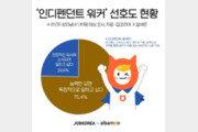 """20∼30대 10명 중 7명 """"샐러리맨보다 '독립근로자'가 좋아"""""""