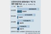 '자산 71조' 신한라이프 내달 출범… 생보업계 지각변동 예고