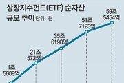 """빠르게 몸집 불리는 '액티브 ETF'… 운용사들 """"시장 선점"""" 잰걸음"""
