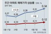 수도권 아파트값 1주일새 0.34% 올라… 9년만에 최대폭 상승