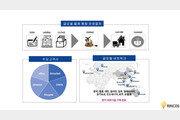 """글로벌 물류 스타트업 ㈜린코스 코리아 """"22억 원 규모 시리즈 A 투자 유치"""""""