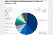 한국인 백만장자 105만명…전세계 부자 2% 비중