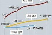"""경실련 """"文정부 4년간 아파트값 2배 올라"""""""