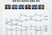 윤석열 2.8%P 하락, 상승세 주춤…최재형 감사원장 야권 3위 올라