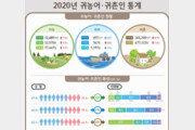 도시 떠나 농어촌 정착 50만명…'2030' 청년 귀농 역대 최대