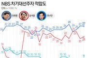 """이재명 27%, 윤석열 21%…국민 절반 """"지지후보 바꿀 수 있어"""""""