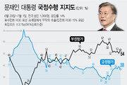 文대통령 지지율 소폭 하락 38%…부동산 정책 지적