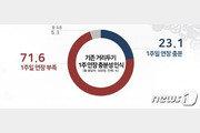 수도권 거리두기 1주일 연장…국민 71.6% '부족하다'