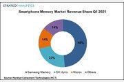 삼성전자, 스마트폰 메모리 시장 절반 차지…SK하이닉스 2위