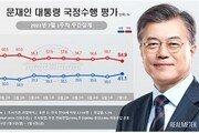 文지지율 18주 만에 40%대 회복…민주당도 동반상승
