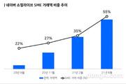 네이버 쇼핑라이브 론칭 1주년…누적 거래액 2500억 원 돌파
