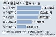 '카카오뱅크' 공모가 3만9000원… 기관 청약 2585조원 몰려