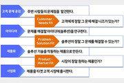 [나를 찾는 스타트업 활동법] 3. 스타트업 활동도구 - 스타트업 코딩