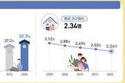 '나혼자 산다' 31.7% 꾸준한 증가세…1·2인 가구 60% 육박