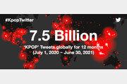 K팝, 지난 1년간 75억 트윗 발생…신기록 경신