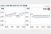 잇단 '집값 고점' 경고에도 서울 아파트값 0.12% 상승