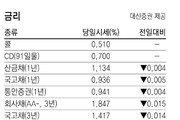 [지표로 보는 경제]7월 31일
