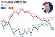 文 지지율 42% 유지…'경기도 재난지원금 100%' 찬반 '팽팽'
