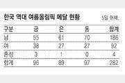 한국은 여자 스포츠가 더 강하다? 올림픽 보면 반은 맞고 반은 틀려[올림픽 데이터 이야기]