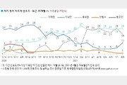 이재명 25% 윤석열 19% 이낙연 11%…대선주자 선호도
