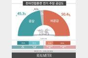 한미연합훈련 연기 '비공감; 50.4% vs '공감' 45.3%
