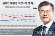 언론법 강행에 문 대통령 지지율 소폭 하락…41.6% 기록