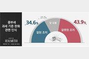 """종부세 기준 11억원 완화…""""잘못했다"""" 43.9%, """"잘했다"""" 34.6%"""